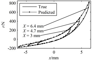 A period of the true responses and the predicted responses using parameters identified through the present method: (a) the responses in the time domain, (b) the hysteresis loops