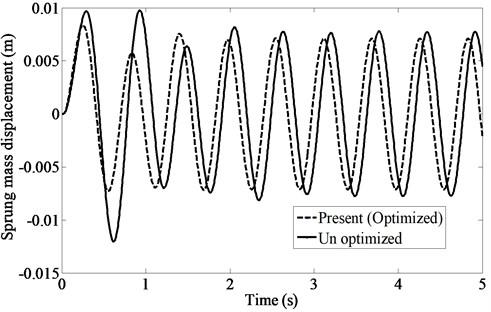 Sprung mass acceleration under sinusoidal input from road