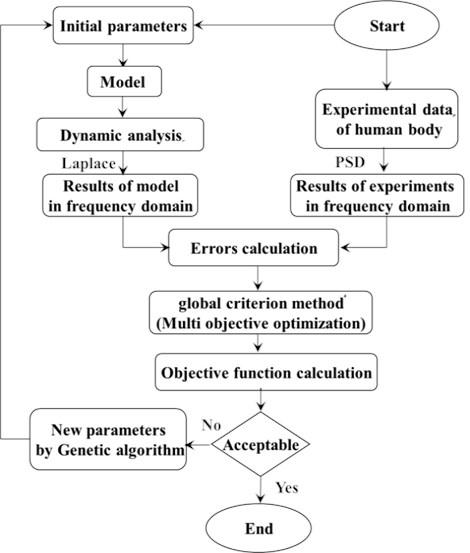 Flowchart of model parameter search