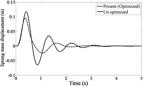 Sprung mass acceleration under bump as the road input