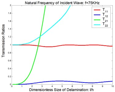 Reflection and transmission in a symmetric delamination at the natural frequency of the incident wave being 75 KHz: a) reflection ratios, b) transmission ratios