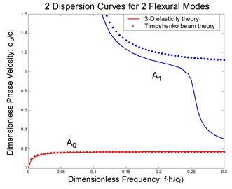 Flexural waves in a composite beam: a) phase velocity, b) group velocity