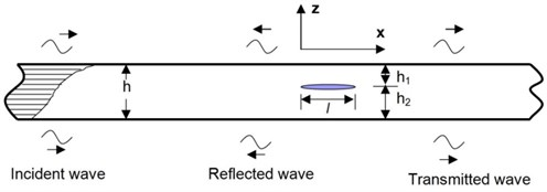 Wave propagation in a composite beam containing a delamination