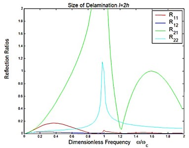 Reflection and transmission in a symmetric delamination with the size l=2h:  a) reflection ratios, b) transmission ratios