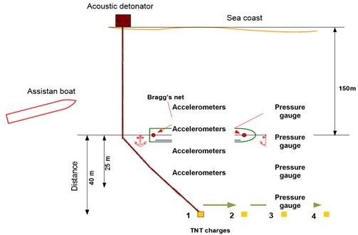 Schematic layout of underwater detonation experiments