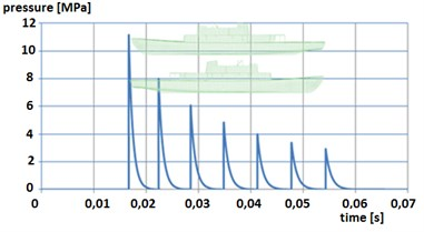 Pressure wave propagation along the length of the ship, detonation at a distance of 20 m before (behind) the ship at a depth of 15 m,  mass of TNT load – 250 kg