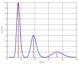 Time waveform of modelled pressure