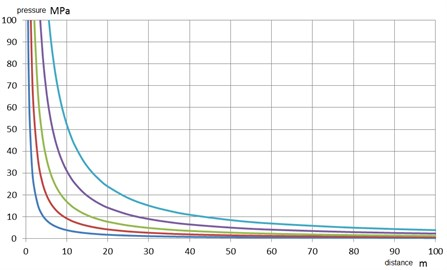 Pressure values at the front of the shock wave as a function of load mass of TNT  of 1, 10, 50, 250, 1000 kg