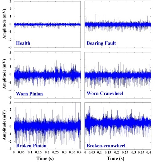 The graphs of acoustic signal acquired for various experimental conditions  of the differential in time domain for 1500 rpm rotational speed