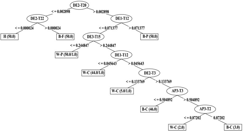 Decision tree for 1500 rpm rotational speed