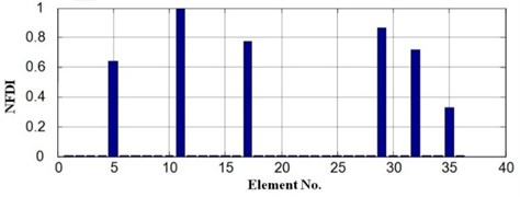 Damage identification result when s= 4