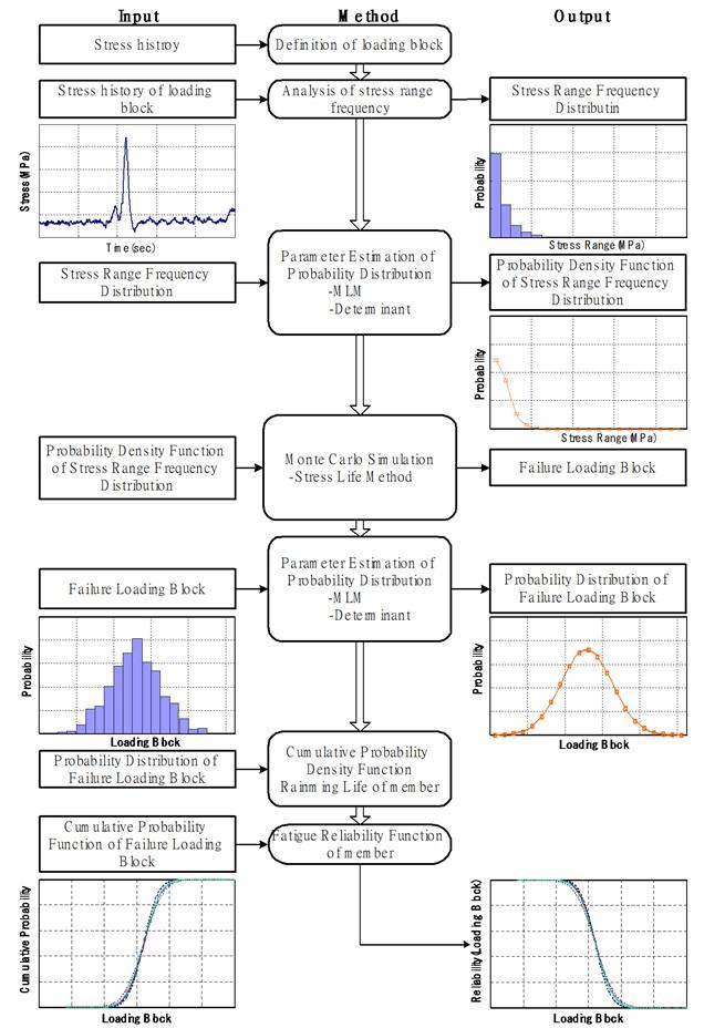 Procedure of fatigue reliability evaluation