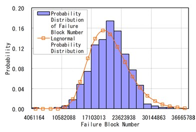 Failure probability distribution of ADTT = 936 and Run = 1000