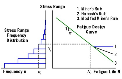 Relationship between Stress Range and Fatigue Life by Linear Cumulative Damage