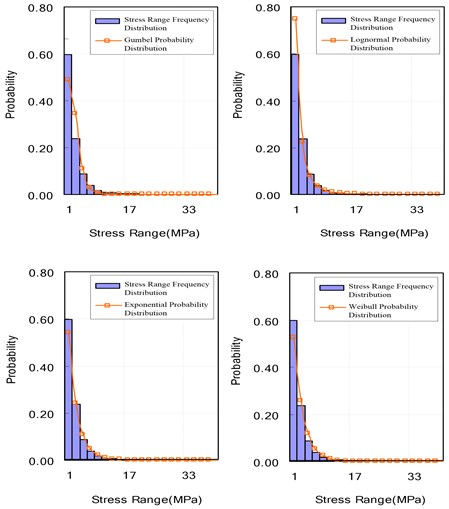 Stress range frequency distribution & each probability distribution for 400 loading blocks