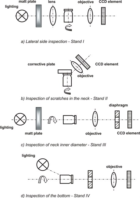 Flow of vials through inspecting stations of the inspecting – sorting automatic machine [18]
