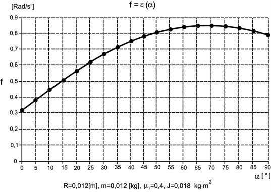 Chart f=ε(α)