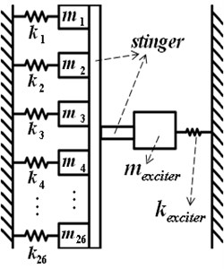 Vibration modeling of the ESP system