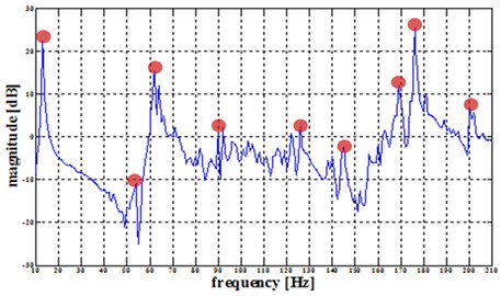 Nine assumed frequency response peak points of 26 collecting plate, excited at the center