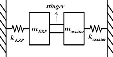a) The prototype of the electrostatic precipitator with the electromagnetic exciter,  b) modified free body diagram of the electrostatic precipitator with the electromagnetic exciter