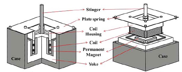 Schematic diagram of the electromagnetic vibration exciter