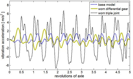 Filtered and synchronously averaged waveforms for  the reference model, worn differential gear and worn triple joint