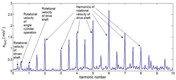 Average spectrum of gearbox vibrations acceleration (vibration amplitude vs harmonic number of the crankshaft frequency) [4]: a) entire measurement range, b) low frequency range