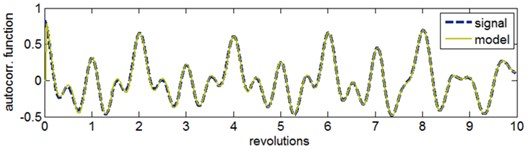 Reference model of the gearbox low-frequency vibration signal: a) comparison of the waveform of the signal autocorrelation function and AR model, b) coefficients a of the AR model adapting during the recursive model identification