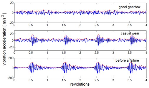 Synchronously averaged waveforms of the gearbox vibration at a speed of 3000rpm for: the gearbox in good condition, the gearbox with casual wear of the teeth and the gearbox just before a failure