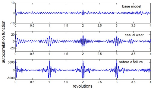 Comparison of the autocorrelation function of the signal for the reference model,  the gearbox with casual wear of the teeth and the gearbox just before a failure