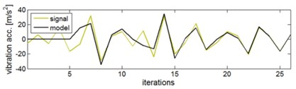 Identification of the vibration signal on-line model: a) vibration response signal for closing the exhaust valve and 'tracing' model, b) steadying parameters of the AR model