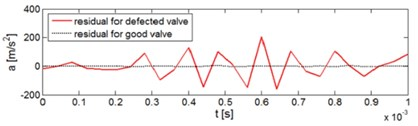Diagnostics of the valve defect on the basis of the vibration signal reference model: a) vibration response of the system for closing the defected exhaust valve for three successive engine work cycles, b) comparison of the residual for the defected valve and for the valve in good technical condition