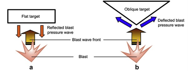 Schematic illustration showing the effectiveness of the V-shape hull to deflect blast wave [12]