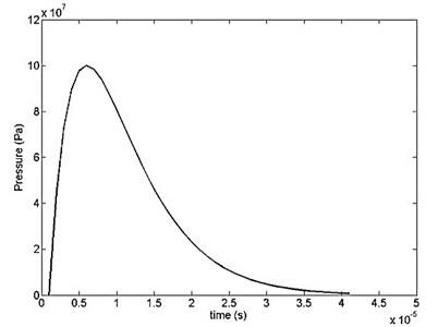 Pressure-time variation for the blast pulse