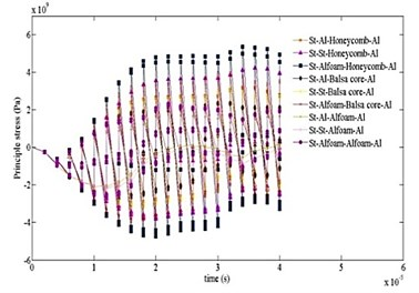 Time variation of principal stress computed for ten cases at different time intervals