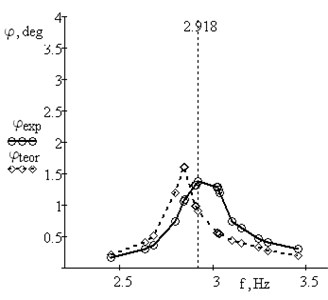 Amplitude-frequency responses for the beam with additional mass m= 0.30 kg: theoretical with μ= 0.5;  experimental