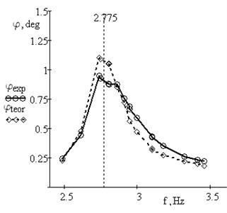 Amplitude-frequency responses for the beam with additional mass m= 0.50 kg:  theoretical with μ= 0.5;  experimental