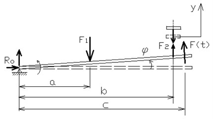 a) Scheme of the beam vibration, b) analytical model of rigid beam