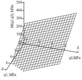 Plots of joint - hinge moment Mh(kNm) dependence  on the side pressures q1and q2 (MPa) for δ=6°