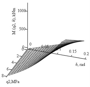 Plots of joint - hinge moment Mh (kNm) dependence on the  side pressures q1, q2(MPa) and rotation angle δ (rad)