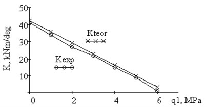 Plot of experimental and theoretical dependence of hinge rigidity on the side pressure q1