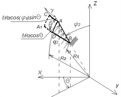 Deformation scheme in an arbitrary section
