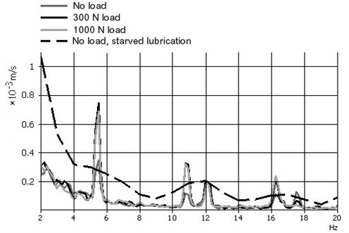 Segment vibration velocity spectrum obtained when friction pair was lubricated with motor oil under amply boundary lubrication conditions