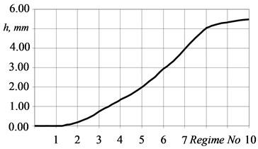 HAZ depth dependence on electrical parameters of welding
