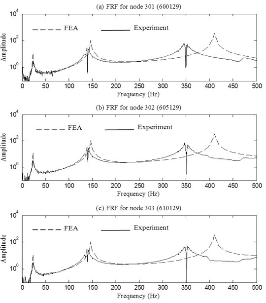 Comparison between FRFs predicted by FEA and measured experimentally for the joint