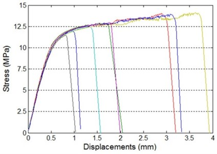 Tensile-shear properties of adhesively bonded single-lap joint