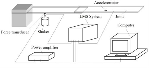 Schematic diagram of the equipment used in the experimental test