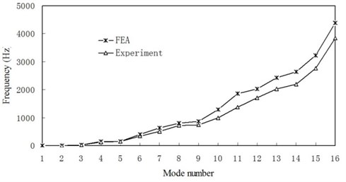 Comparison of measured and predicted natural frequencies of the joint