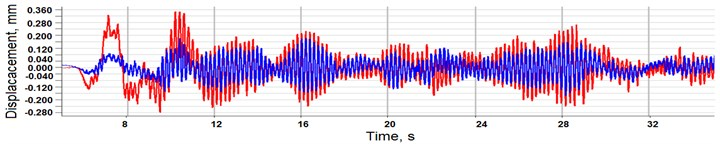 a) measured vertical and b) lateral dynamic displacement time histories at the middle span due to the passage of a cargo train (accelerometers DK1vh and DK4vh)
