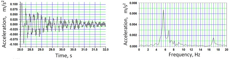 a) measured vertical and b) lateral acceleration time histories and corresponding frequency spectra from the response of ambient structural vibration, when the train had left the span